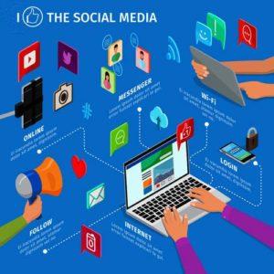 The Algorithms behind Social Media